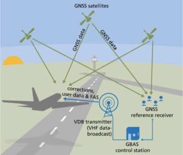 Aproximación GBAS GPS